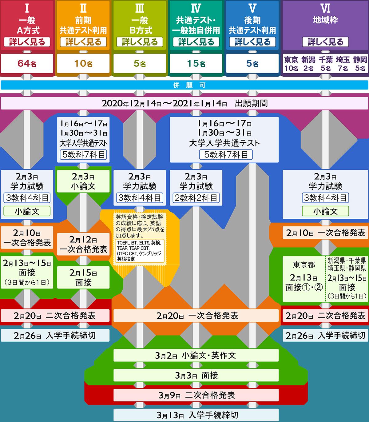 入試 2020 大学 日程